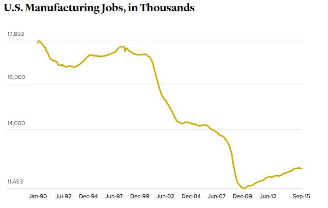 U.S. Manufacturing Jobs, in Thousands